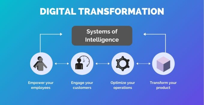 How digital transformation is going to have an impact on the industry